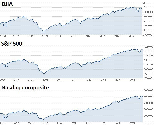 10 Jahres Chart US Index - Dow Jones / S&P 500 / Nasdaq composite