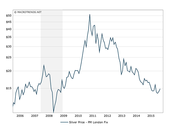 silver-10year-chart-2005-2015