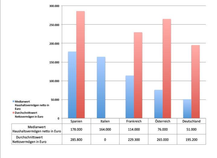Chart Vermögen private Haushalte - Länderranking