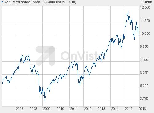 10-Jahres-Chart-DAX-2015