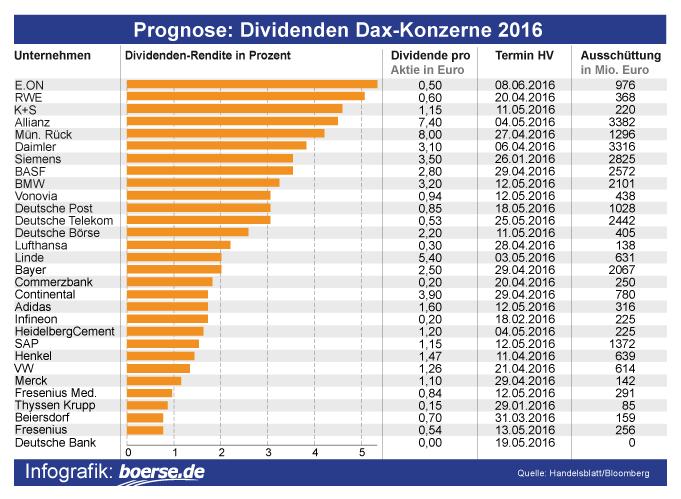 Dividenden-Aktien-DAX-2016
