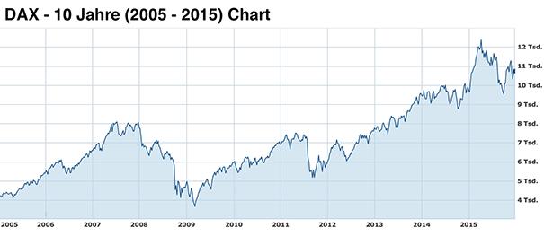 DAX-10-year-chart-2005-2015