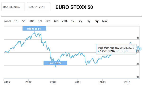 Euro-Stoxx-50-10-year-chart-2005-2015