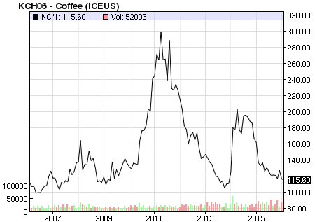coffee-10-year-chart-2005-2015