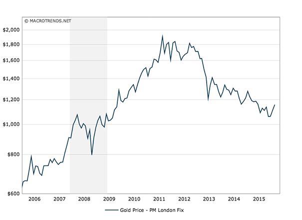 gold-10year-chart-2005-2015