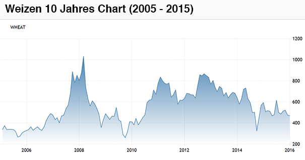 wheat-10year-chart-2005-2015