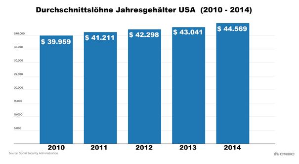 Durchschnittslöhne USA Jahresgehälter 2010-2014