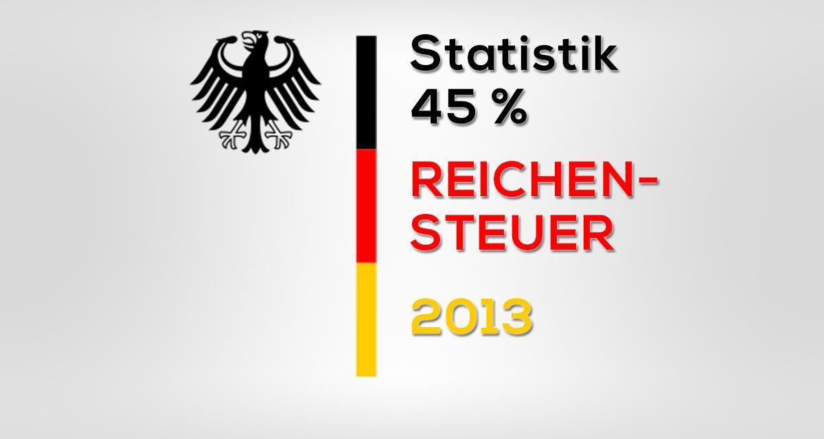 Wer bezahlt die Reichensteuer in Deutschland?